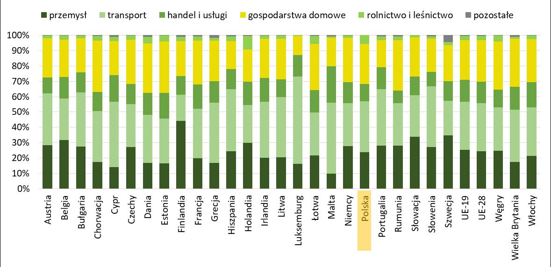 Struktura zużywanej energii w krajach Unii Europejskiej według sektorów