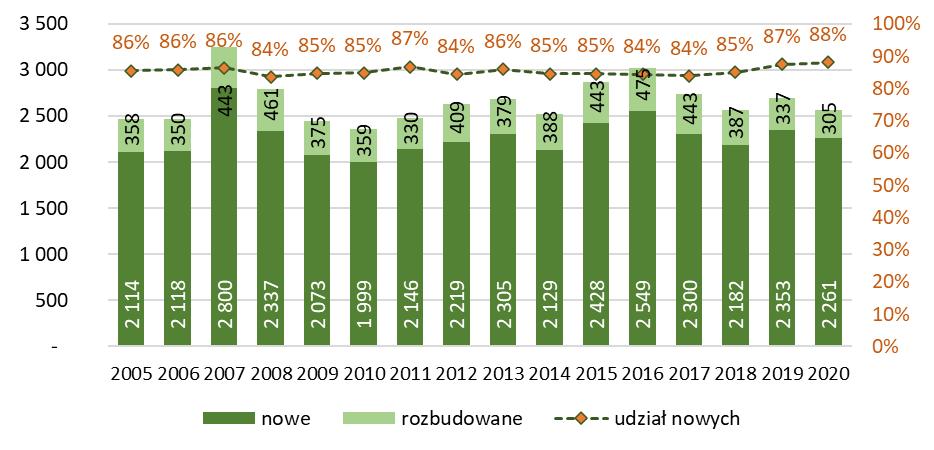 Liczba budynków magazynowych, zbiorników i silosów nowych i rozbudowanych oddanych do użytkowania