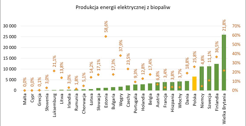 Produkcja energii z biopaliw stałych w GWh i jej udział % w wytworzonej energii elektrycznej z OZE w krajach UE w 2019r.