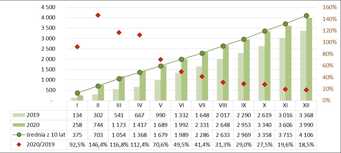 Produkcja gąsiorów dachowych ceramicznych narastająco 2019-2020