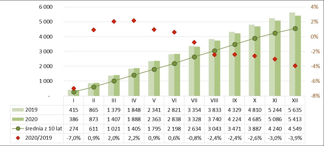 Produkcja betonu komórkowego narastajaco 2019-2020