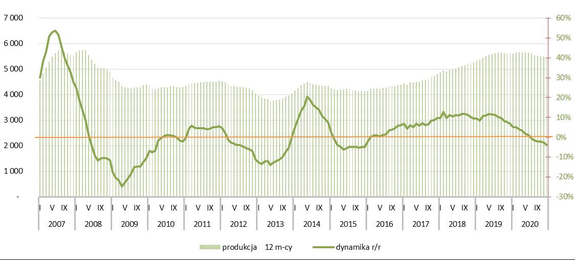 Potencjał rynku betonu komórkowego - 2020r.