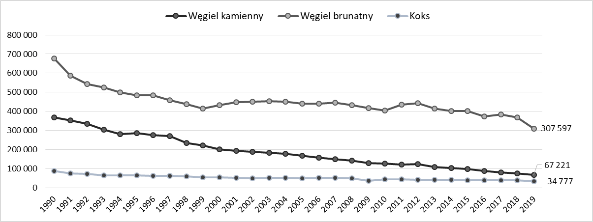 Produkcja węgla w Unii Europejskiej (UE-28) w latach 1990 - 2019