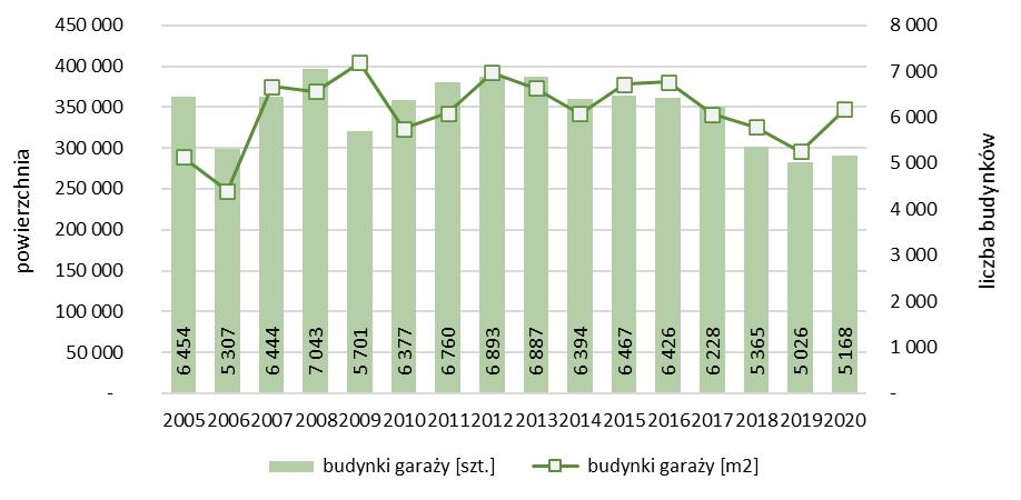 Liczba i powierzchnia nowych budynków garaży oddanych do użytkowania