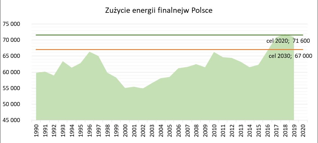 Zużycie energii finalnej w Polsce oraz założone cele na rok 2020 i 2030