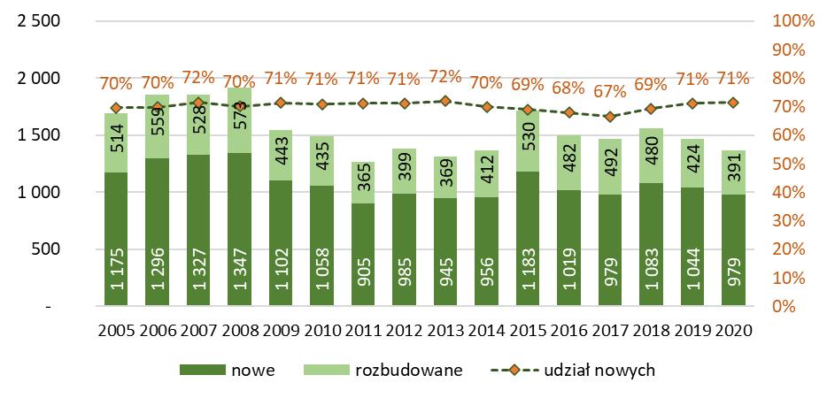 Liczba budynków przemysłowych nowych i rozbudowanych oddanych do użytkowania
