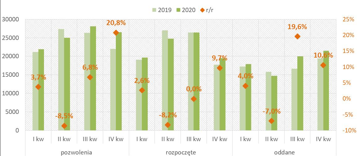 Wyniki aktywności inwestorów indywidualnych na rynku mieszkaniowym w 2020r. w kwartałach