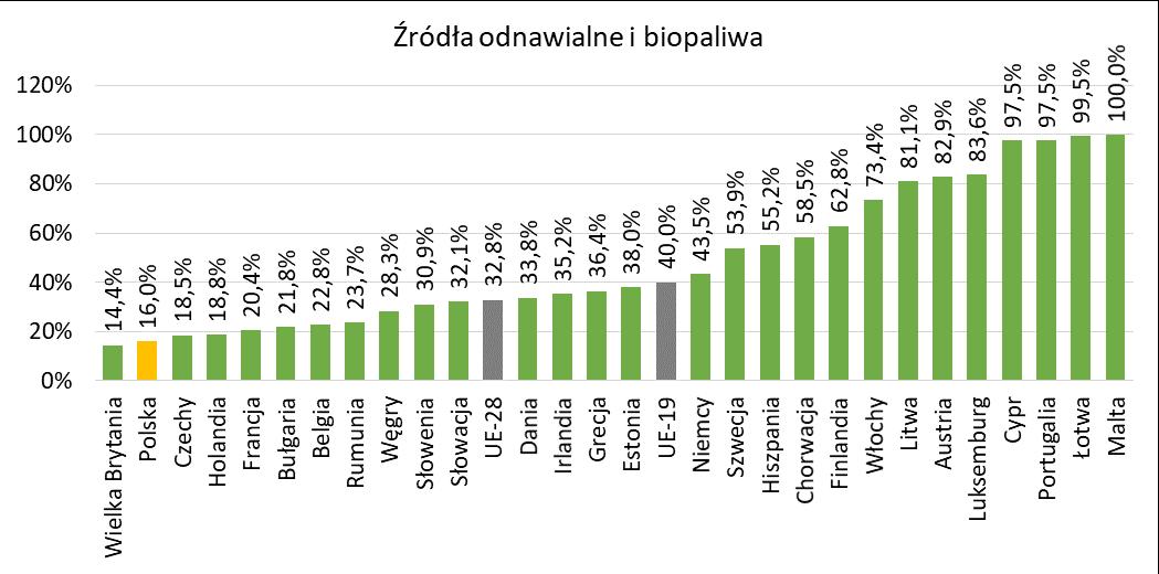 Udział energii odnawialnej w strukturze produkcji energii w krajach UE