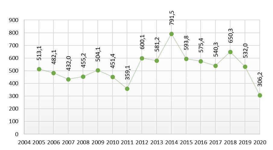 Średnia powierzchnia użytkowa w m2 rozbudowanych budynków biurowych oddanych w latach 2005 - 2020