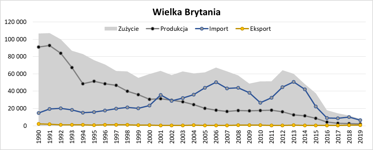 Produkcja i zużycie węgla kamiennego w Wielkiej Brytanii w latach 1990 - 2019
