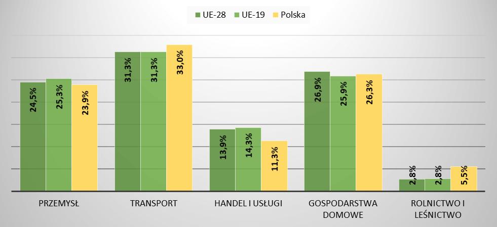Porównanie struktury produkcji energii w Polsce i UE