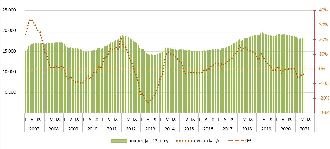 Potencjał rynku cementu - 2021r.