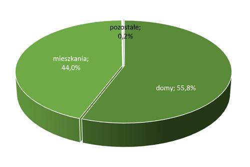 Ile Polaków mieszka w domach a ilu w mieszkaniach  [2018r.]