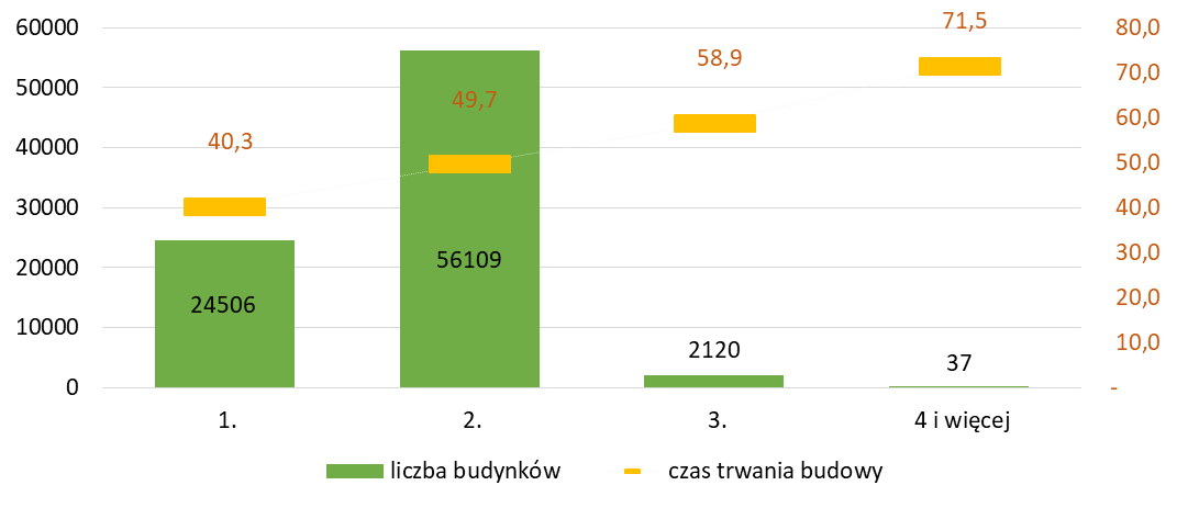 Liczby kondygnacji budynku a czas trwania budowy budynków mieszkalnych jednorodzinnych