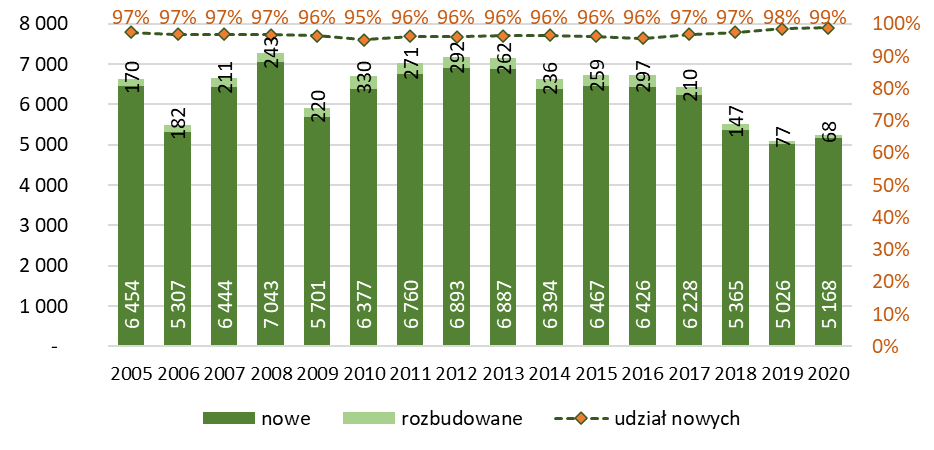 Liczba budynków garaży nowych i rozbudowanych oddanych do użytkowania