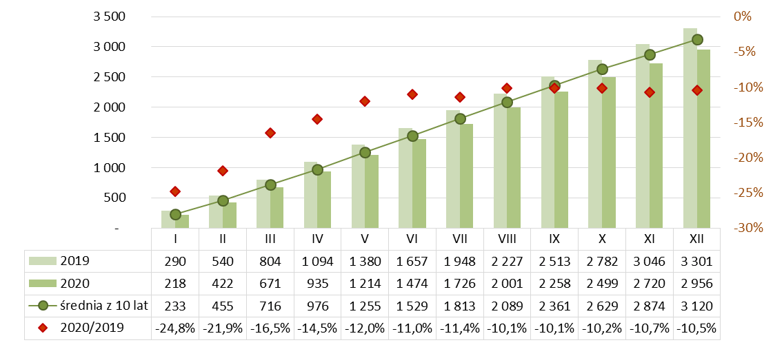 Produkcja ceramiki budowlanej narastająco 2019-2020