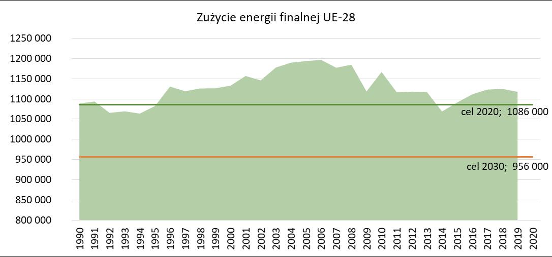 Zużycie energii finalnej w UE oraz założone cele na rok 2020 i 2030
