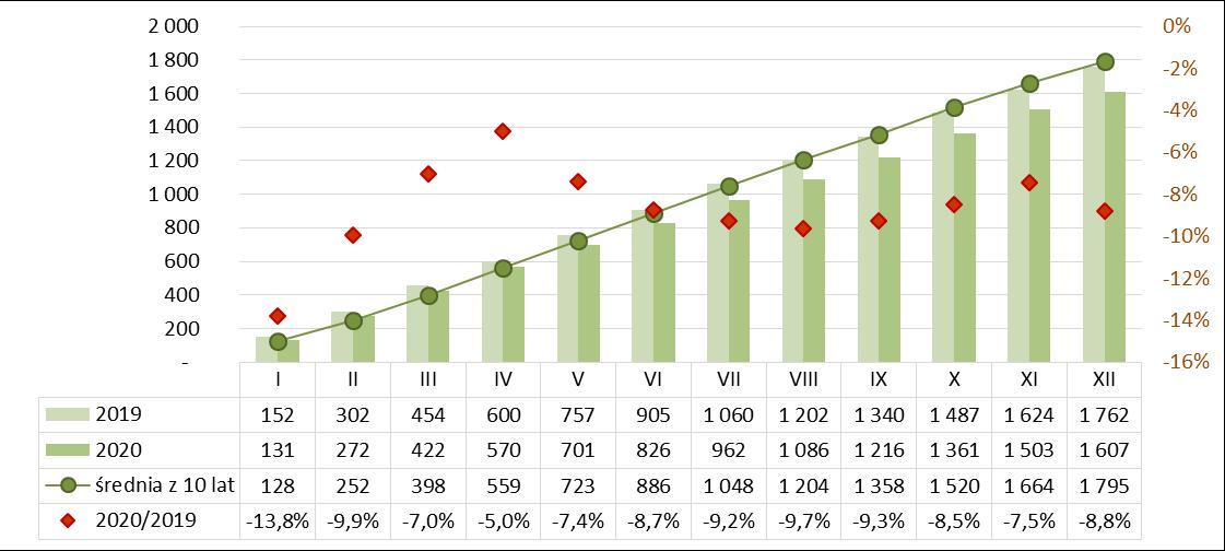 Produkcja wapna narastająco 2019-2020