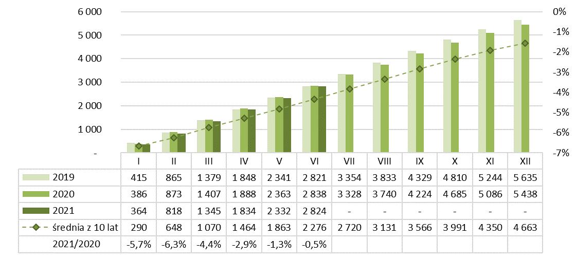 Produkcja betonu komórkowego narastajaco 2020-2021