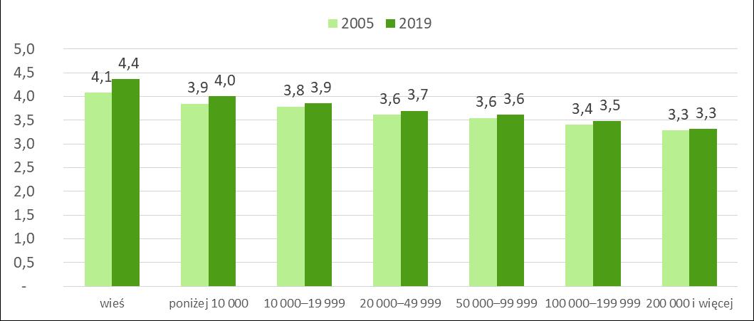 Liczba izb w mieszaniu na wsi i w miastach