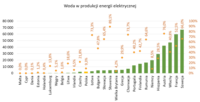 Produkcja energii z wody w GWh i jej udział % w wytworzonej energii elektrycznej z OZE w krajach UE w 2019r.
