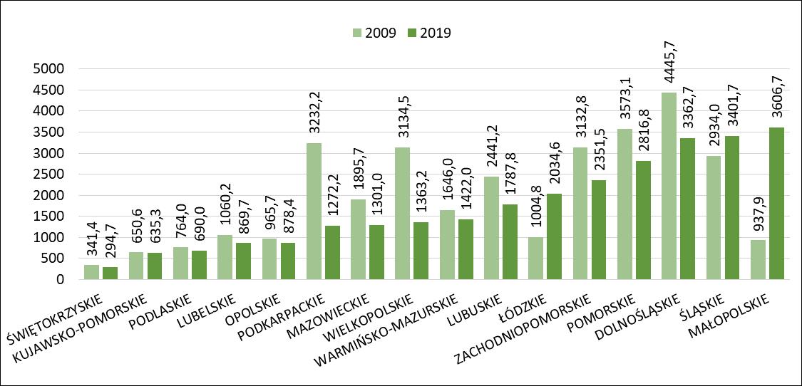 Zmiana powierzchni gruntów budowlanych gmin między rokiem 2009 a 2019
