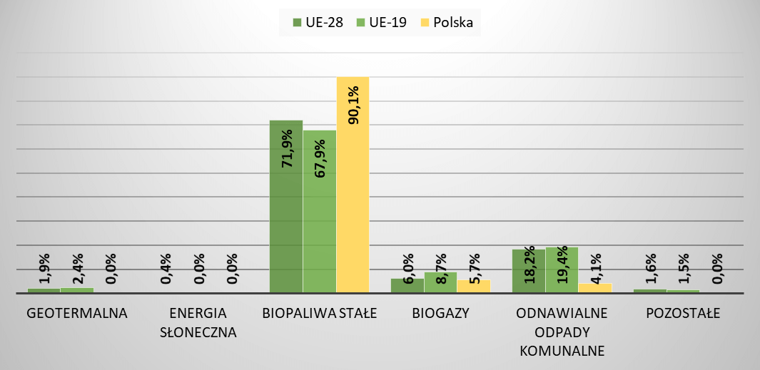 Struktura produkowanej energii ze źródeł odnawialnych w ciepłownictwie i chłodnictwie w 2019r.
