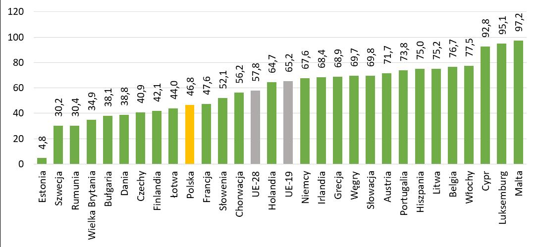 Wskaźnik uzależnienia od importu energii w krajów UE