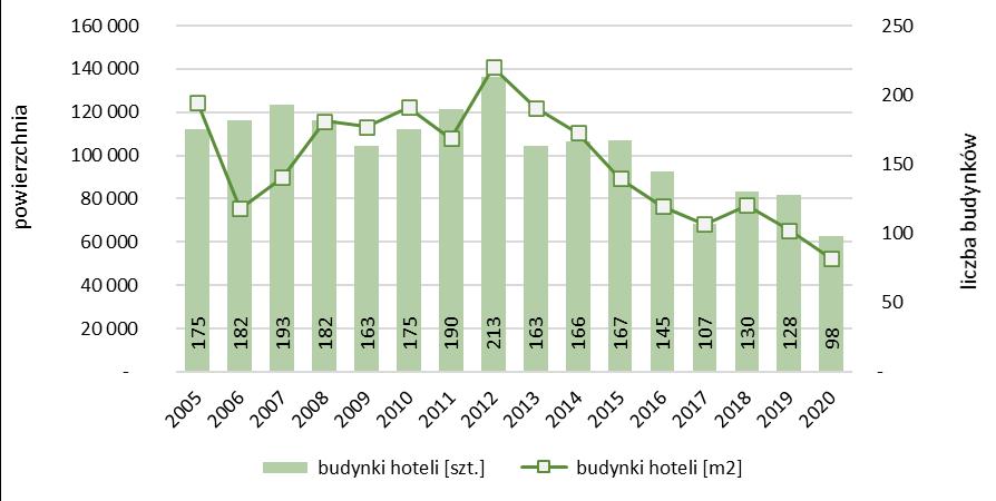 Liczba i powierzchnia rozbudowanych hoteli oddanych do użytkowania