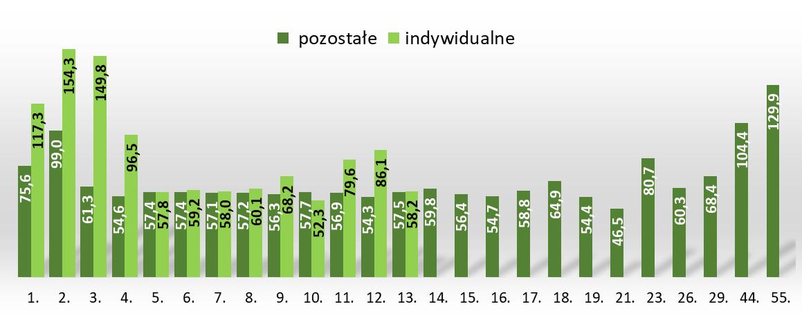 Średnia powierzchnia mieszkań a liczba kondygnacji budynku mieszkalnego