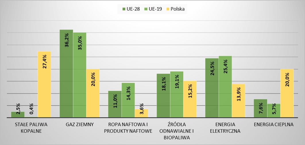 Porównanie zużycia energii końcowej przez gospodarstwa domowe w Polsce i UE