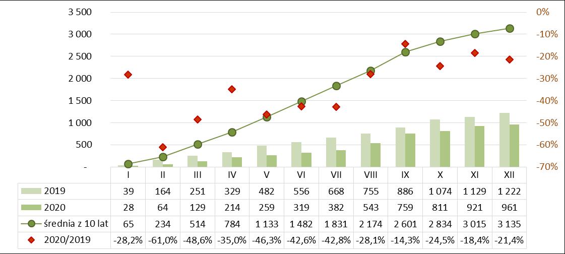 Produkcja pustaków stropowych ceramicznych 2019-2020