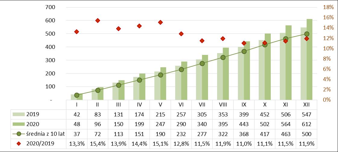 Produkcja izolacji termicznej z wełny mineralnej narastajaco 2019-2020