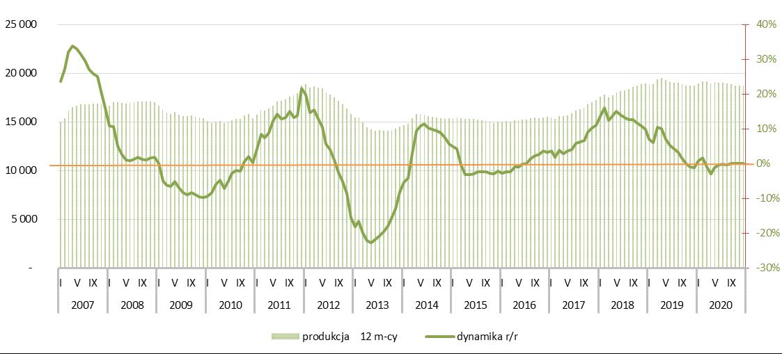 Potencjał rynku cementu - 2020r.