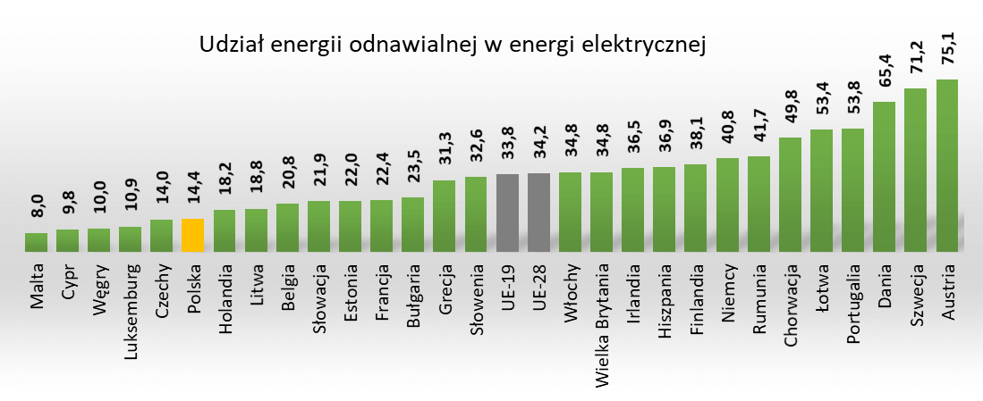 Udział energii elektrycznej ze źródeł odnawialnych w końcowym zużyciu energii elektrycznej brutto w UE – 2019r.