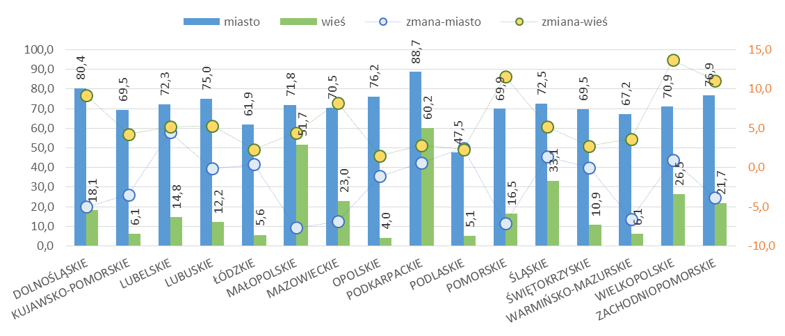 Udział mieszkań wyposażonych w gaz z sieci w województwach