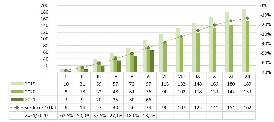 Produkcja betonu kruszywowego narastająco 2020-2021