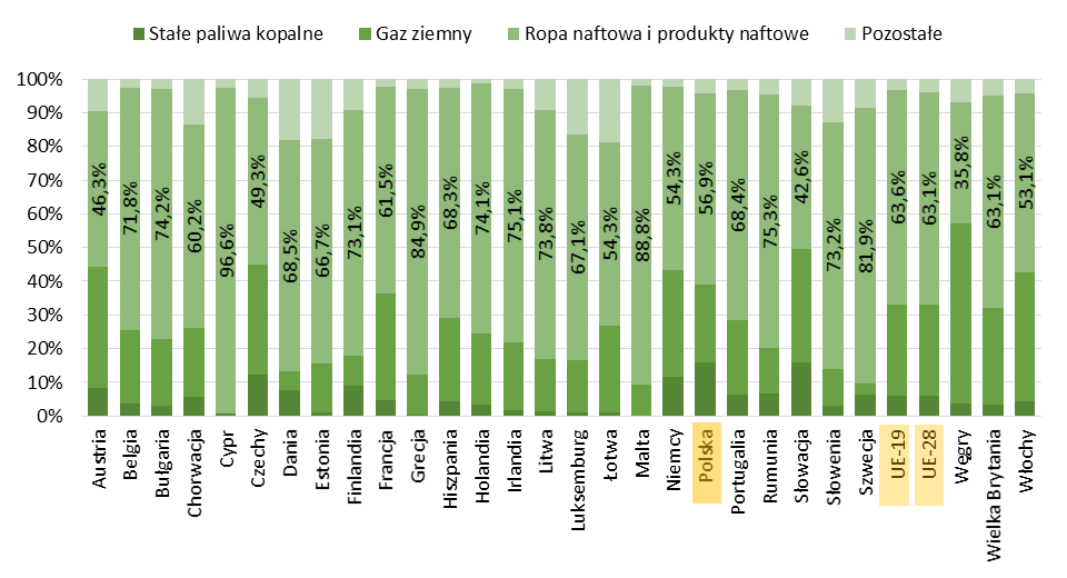 Struktura importowanych źródeł energii w Unii Europejskiej