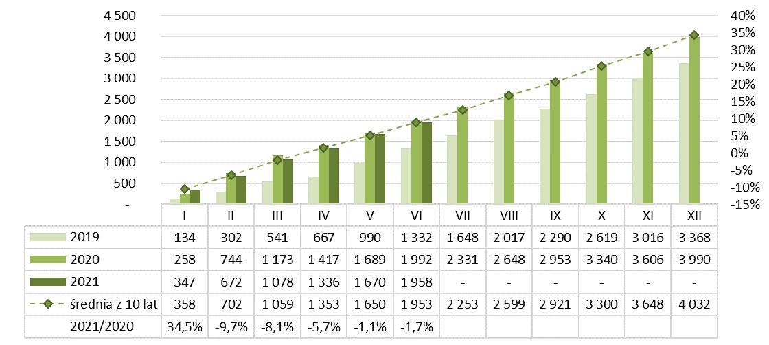 Produkcja gąsiorów dachowych ceramicznych narastająco 2020-2021