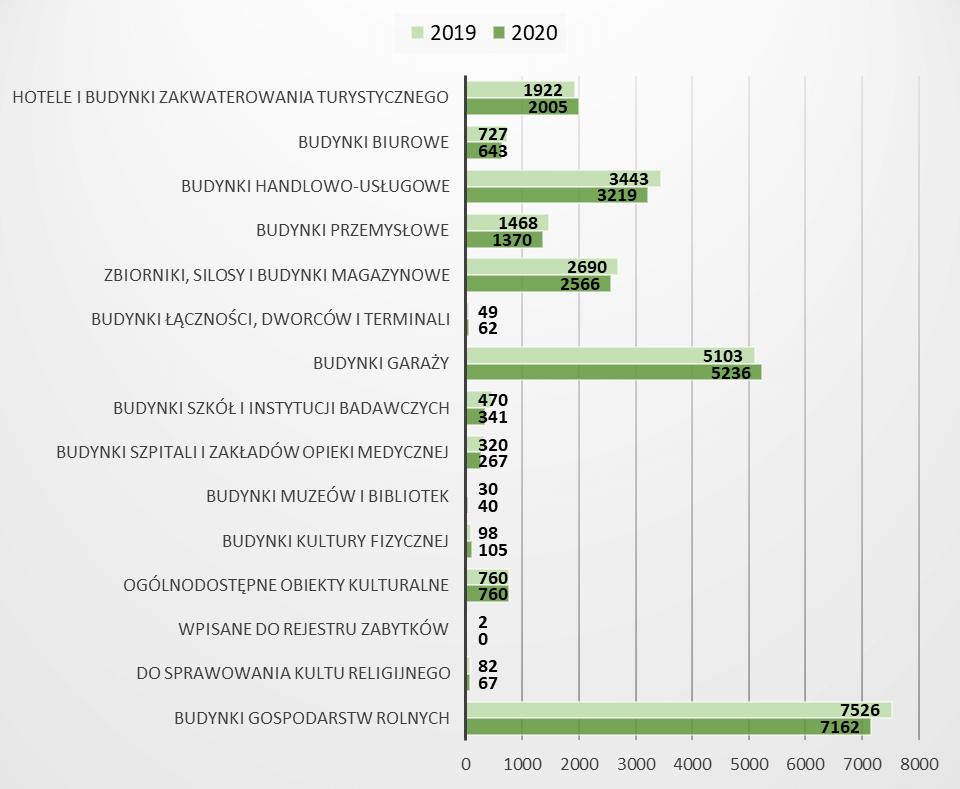 Liczba oddanych do użytkowania budynków niemieszkalnych