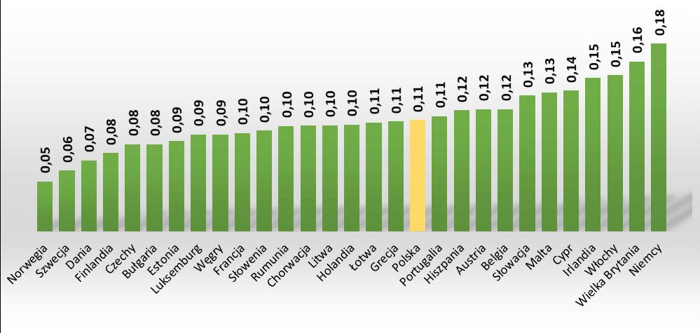 Ceny energii elektrycznej dla innych odbiorców  w EUR/kWh