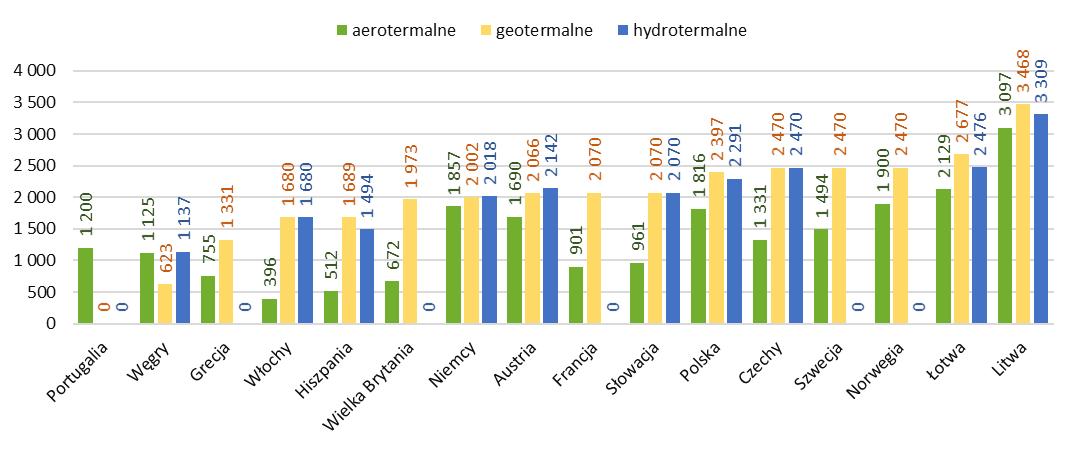 Czas pracy pomp ciepła według ich rodzaju w poszczególnych krajach UE