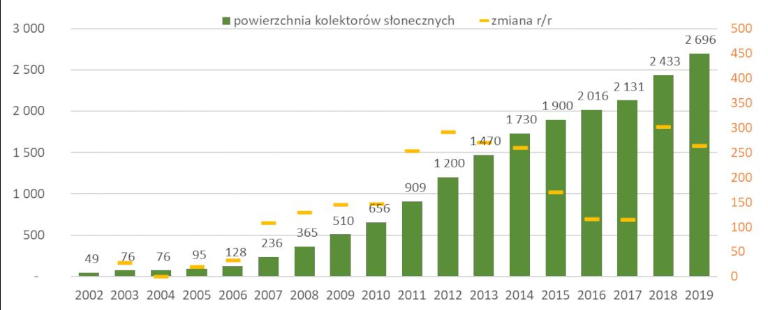 Powierzchnia kolektorów słonecznych w Polsce