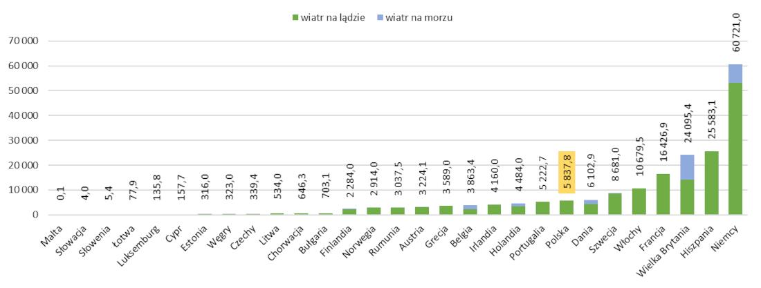 Moc instalacji wiatrowych w krajach europejskich w 2019r