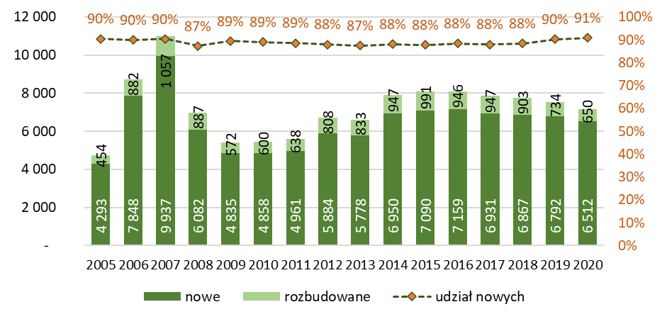 Liczba budynków gospodarstw rolnych nowych i rozbudowanych oddanych do użytkowania