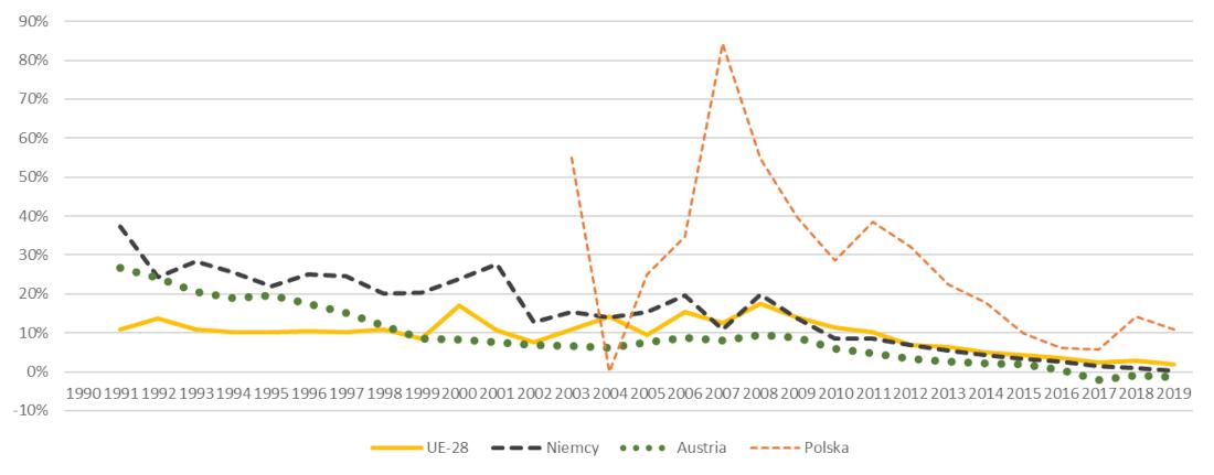 Zmiana rok do roku powierzchni zainstalowanych kolektorów słonecznych