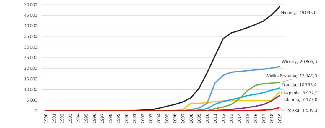 Moc zainstalowanych ogniw fotowoltaicznych w wybranych krajach UE w latach 1990 - 2019