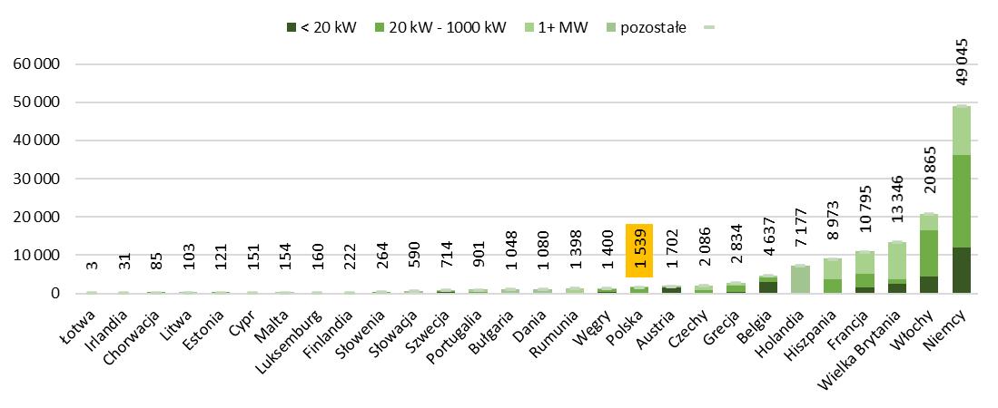 Potencjał energetyczny fotowoltaiki w krajach UE w 2019r.