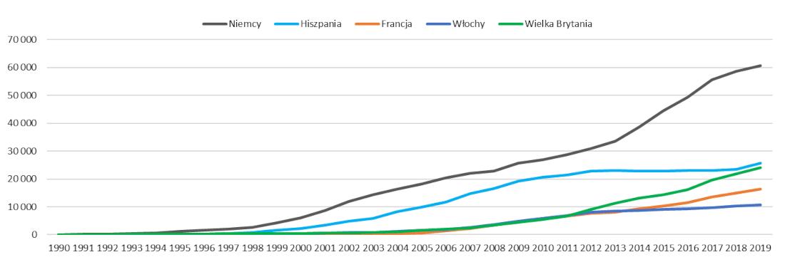 Moc zainstalowana w energetyce wiatrowej w wybranych krajach UE w latach 1990 – 2019