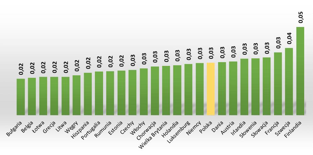 Ceny gazu ziemengo dla innych odbiorców w EUR